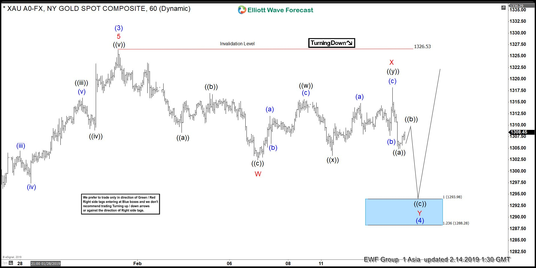 Elliott Wave View in Gold looking more upside