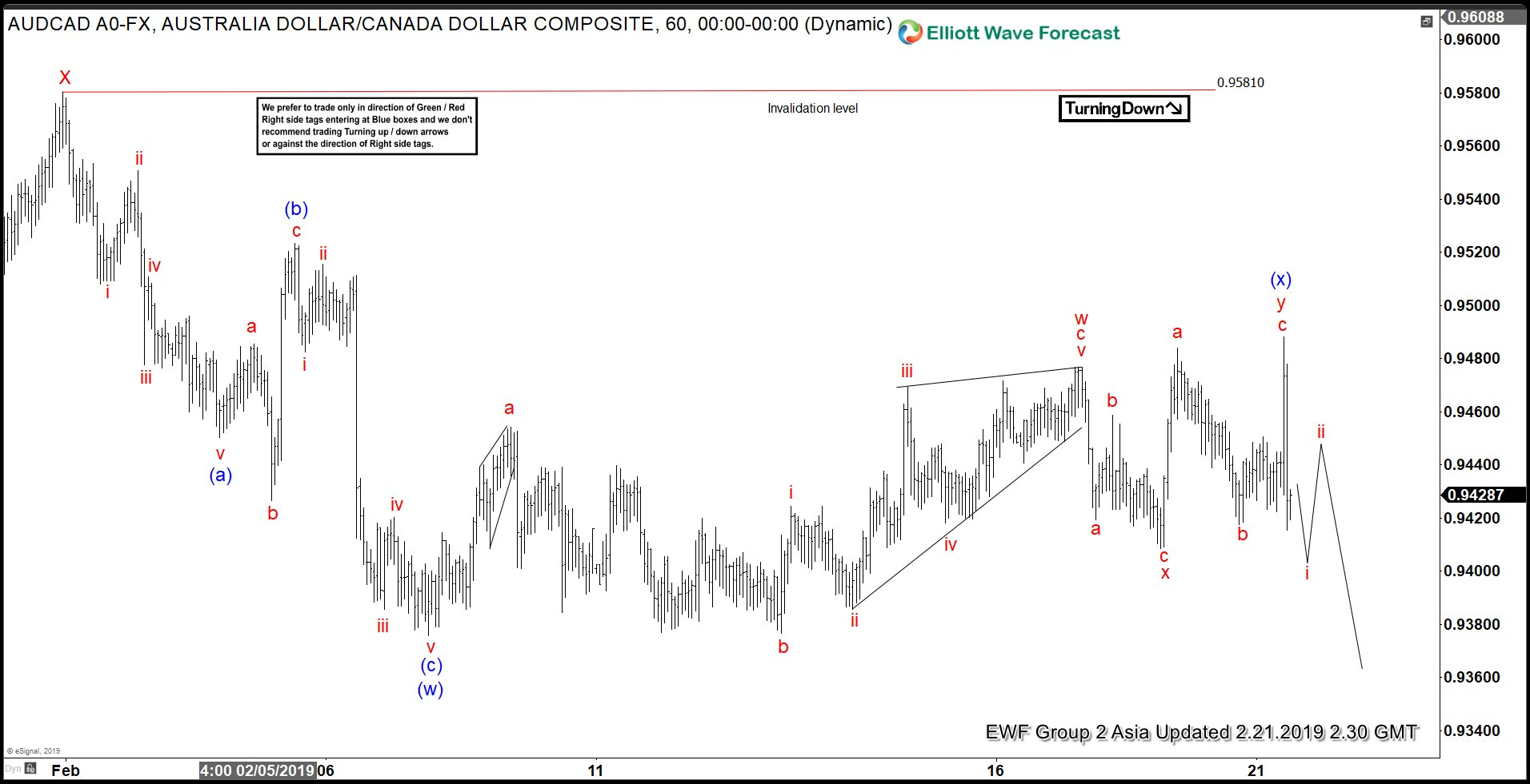 AUDCAD Elliott Wave View: Forecasting The Decline