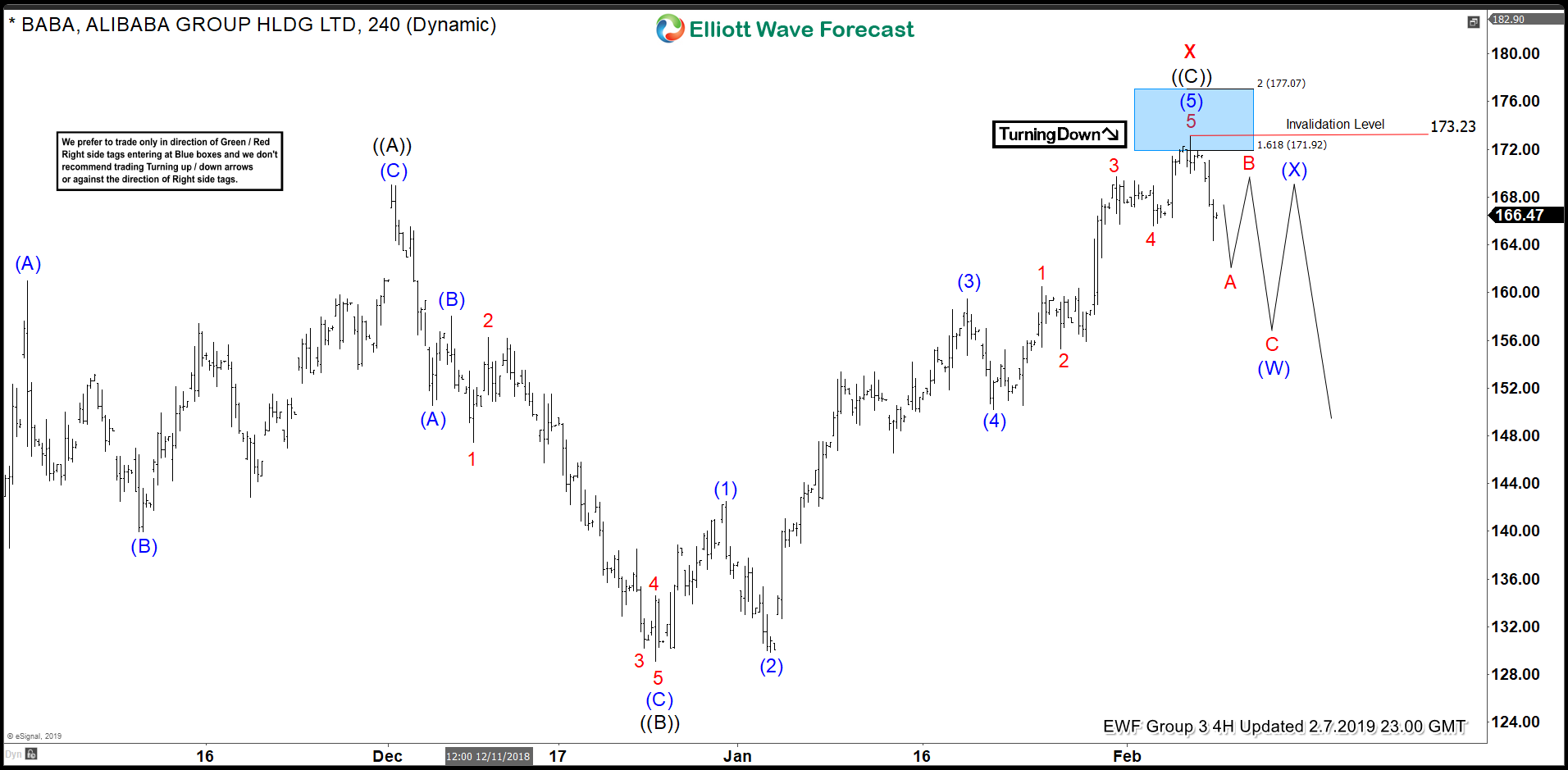 Alibaba Ended Elliott Wave Flat Correction: What's Next?
