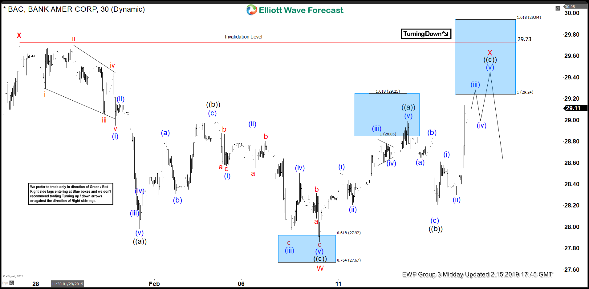 BAC Elliott Wave Analysis: Blue Boxes calling the reaction lower