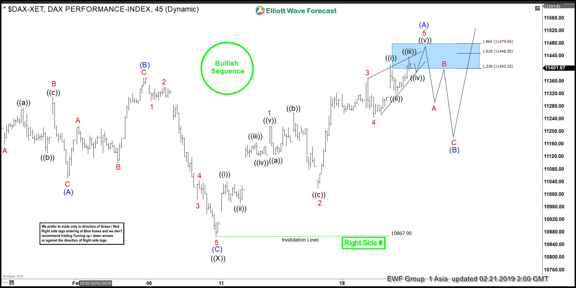 DAX Elliott Wave sequence favors more upside