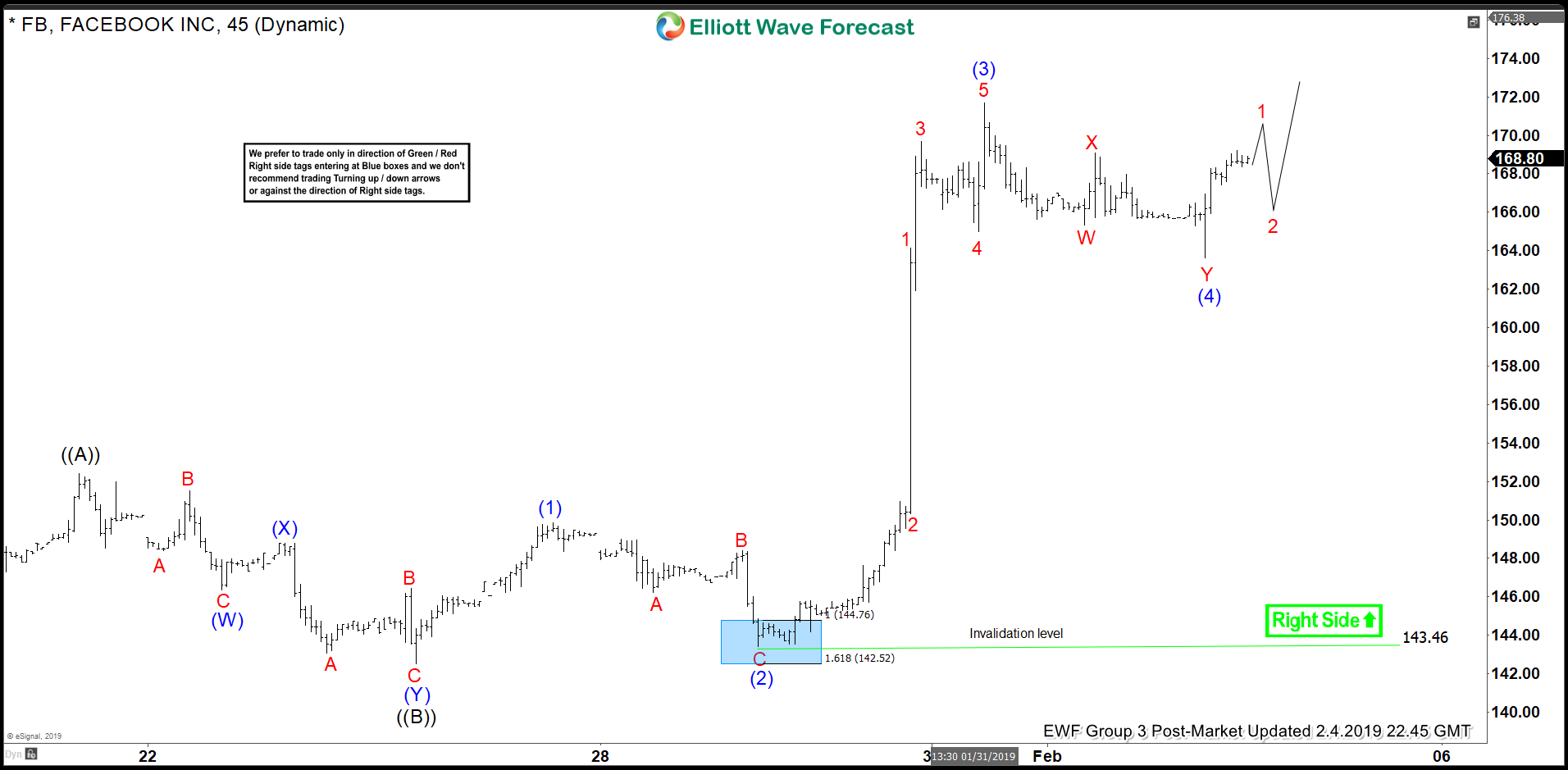 Elliott Wave View Suggest Another Push Higher In Facebook