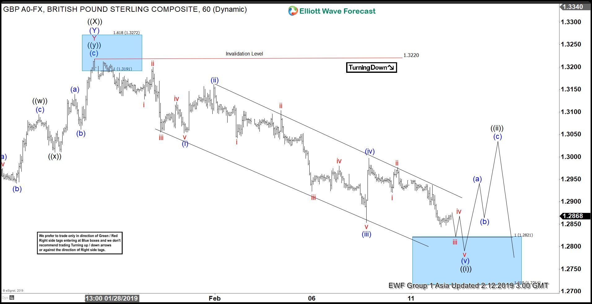 Elliott Wave View Favors More Downside in GBPUSD