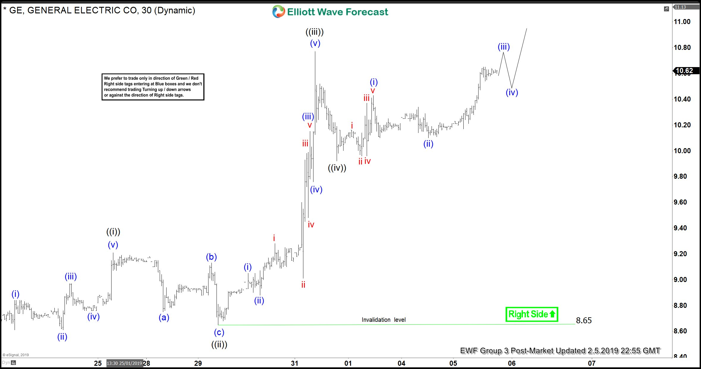 Elliott Wave View Suggest More Upside in General Electric