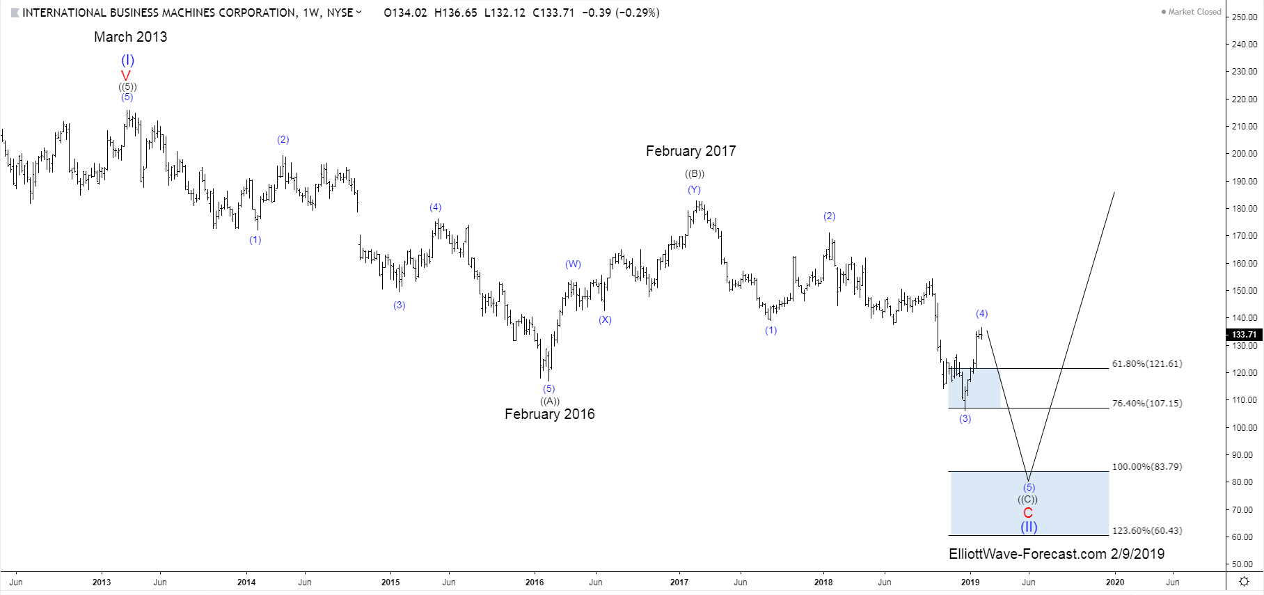 $IBM Long Term Bullish Trend and Elliott Wave Cycles