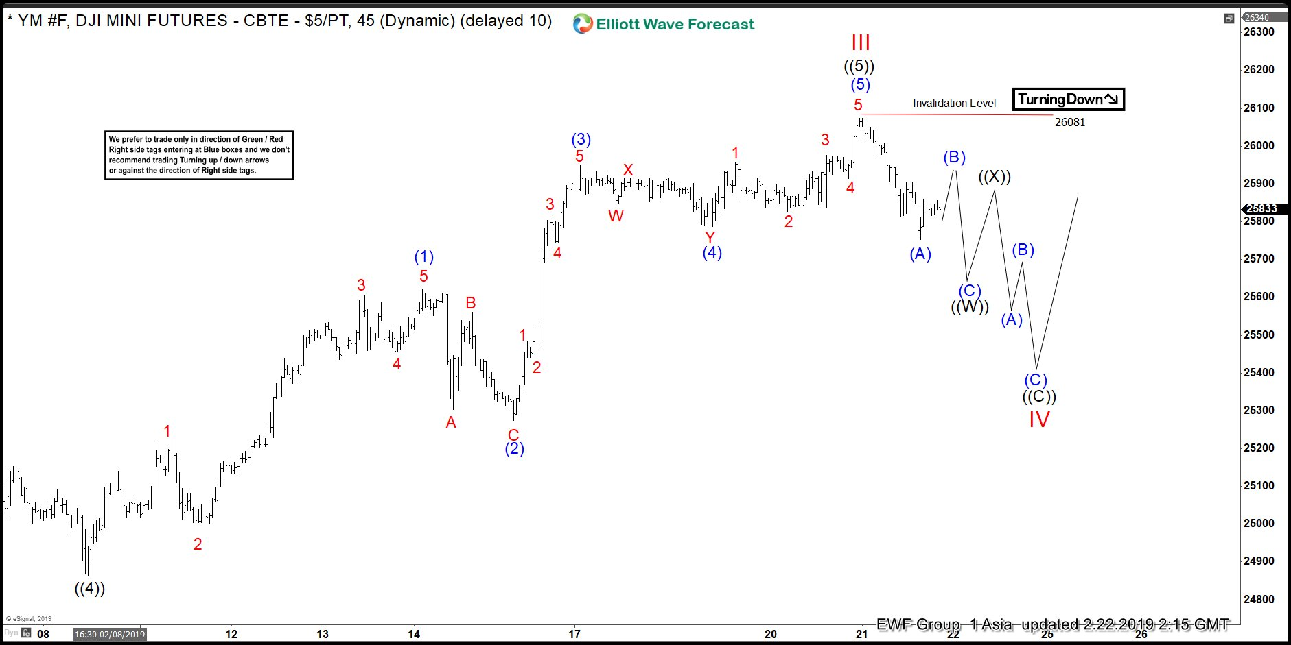 Elliott Wave View: Dow Jones starts correction