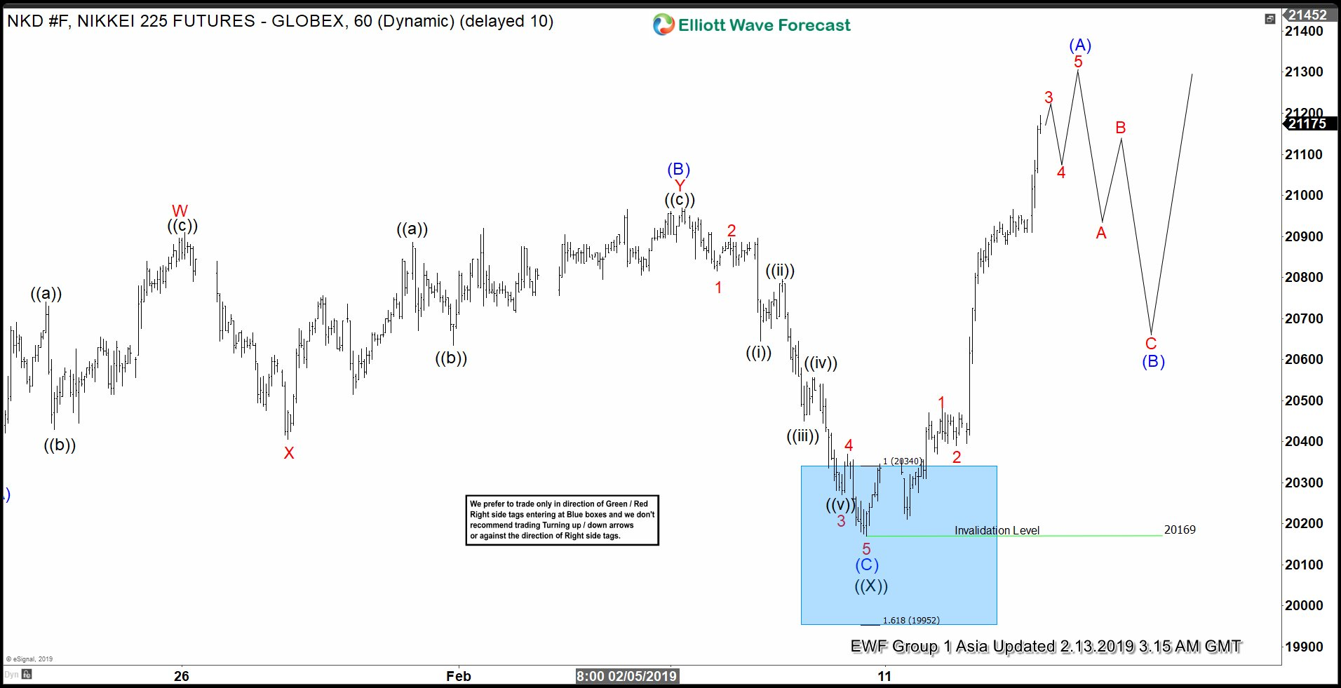 Elliott Wave View on Nikkei Expecting Further Upside