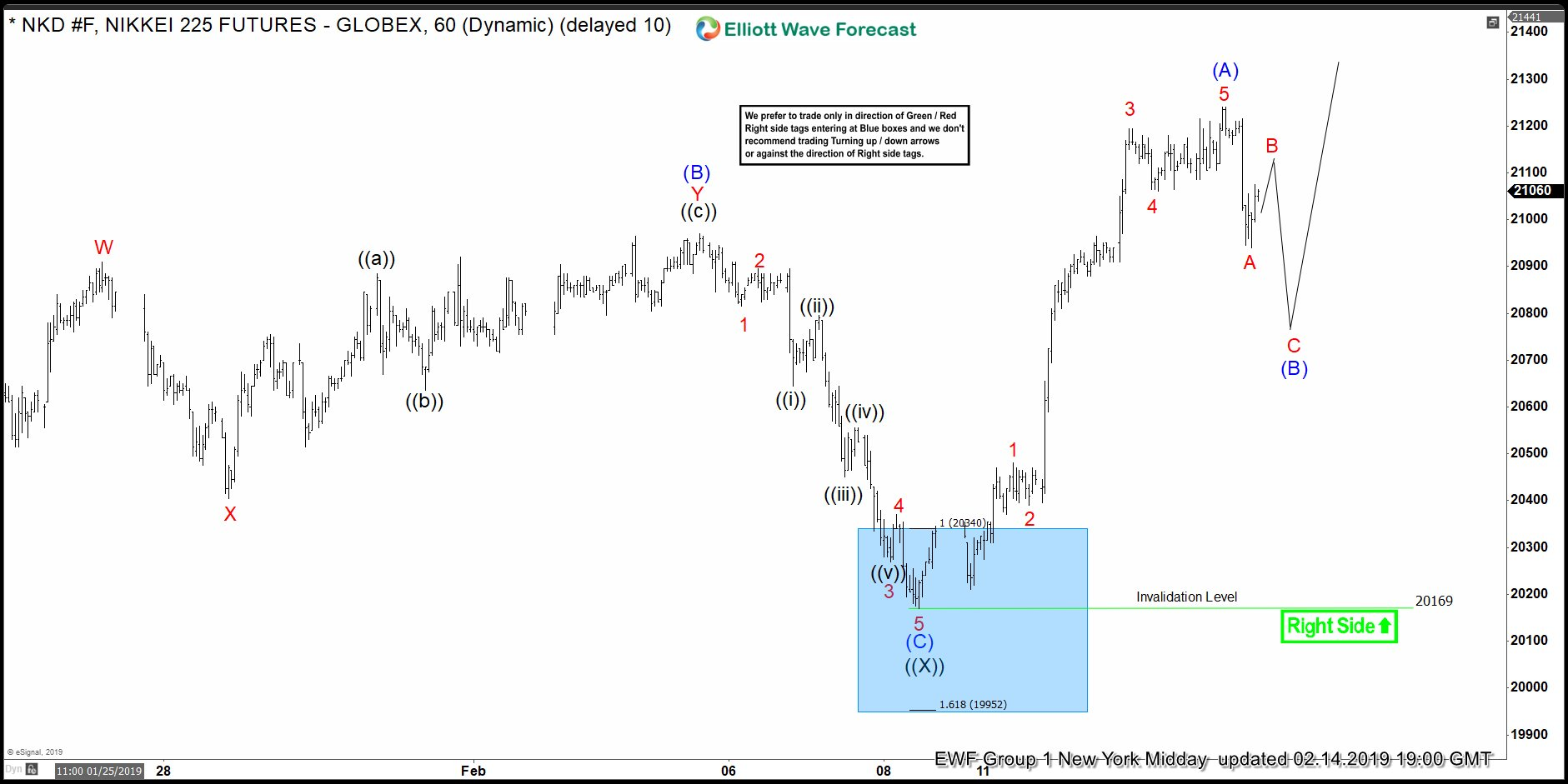 Nikkei Elliott Wave Zigzag Pattern Within February Cycle
