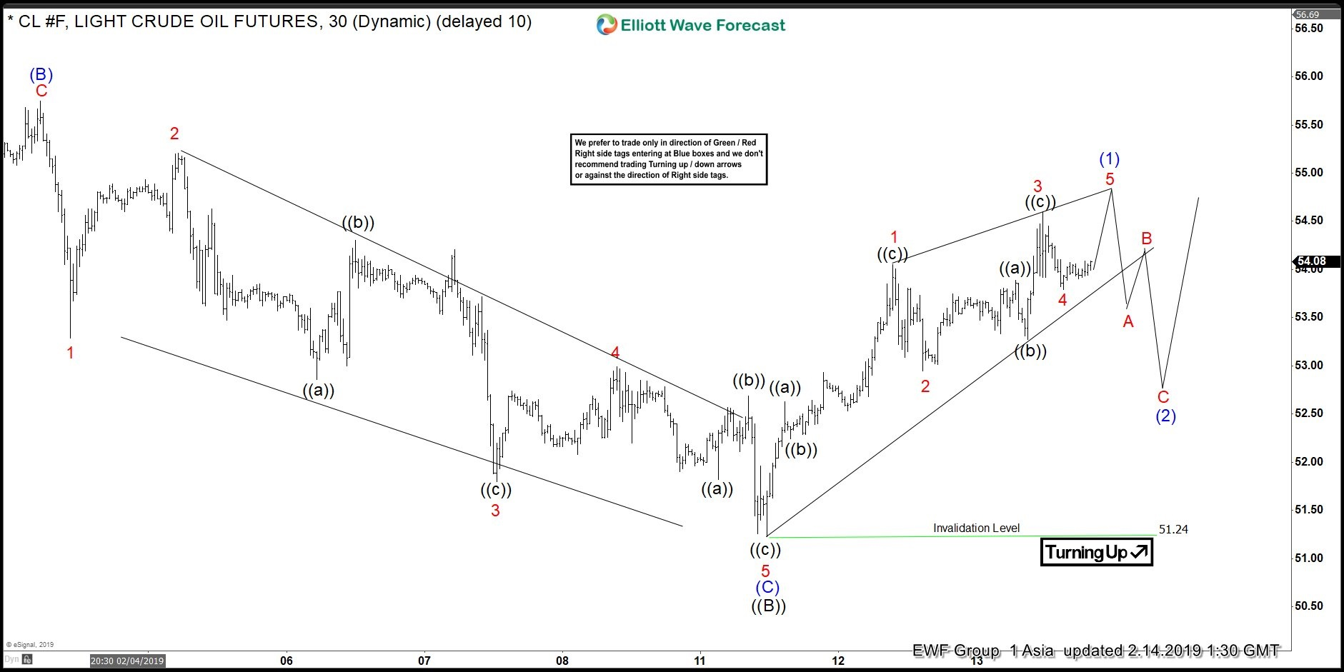 OIL ($CL_F) Elliott Wave Forecasting The Rally