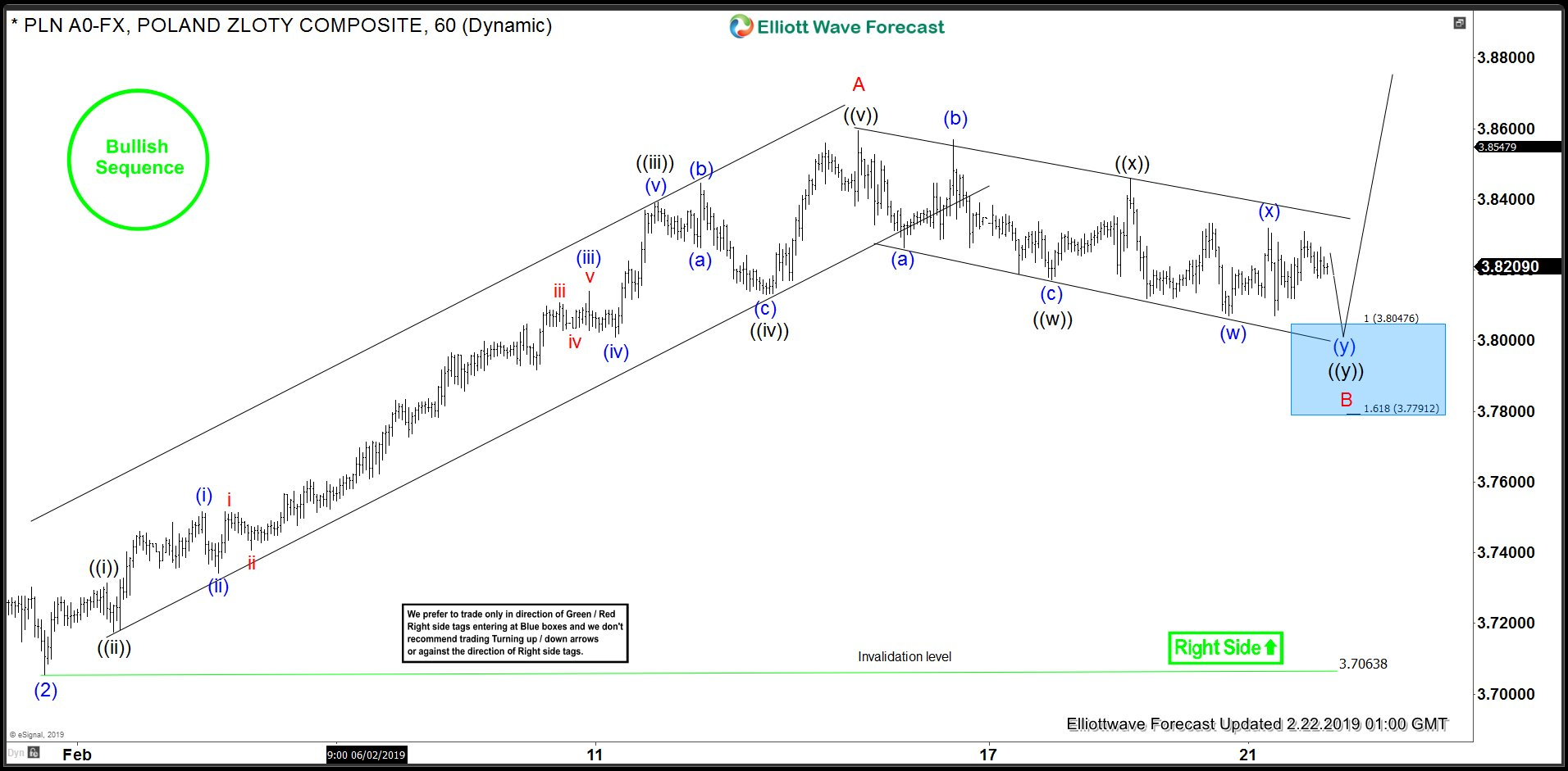 USDPLN 1 Hour Elliott Wave Analysis and Blue Box