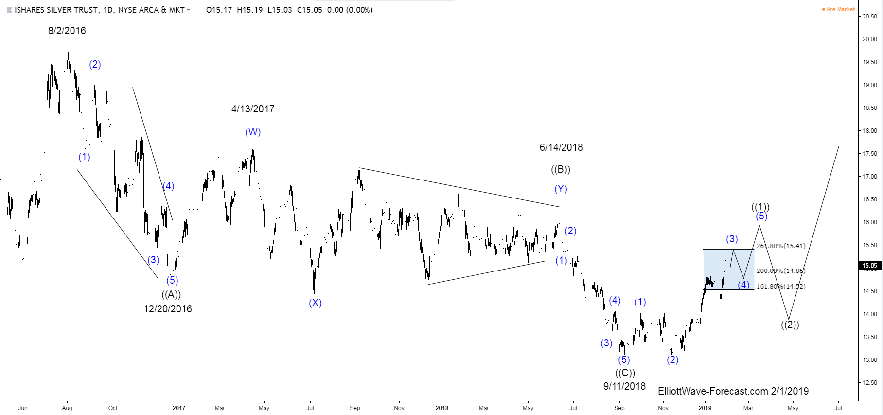 Ishares Silver Trust (SLV) Larger Cycles and Elliott Wave