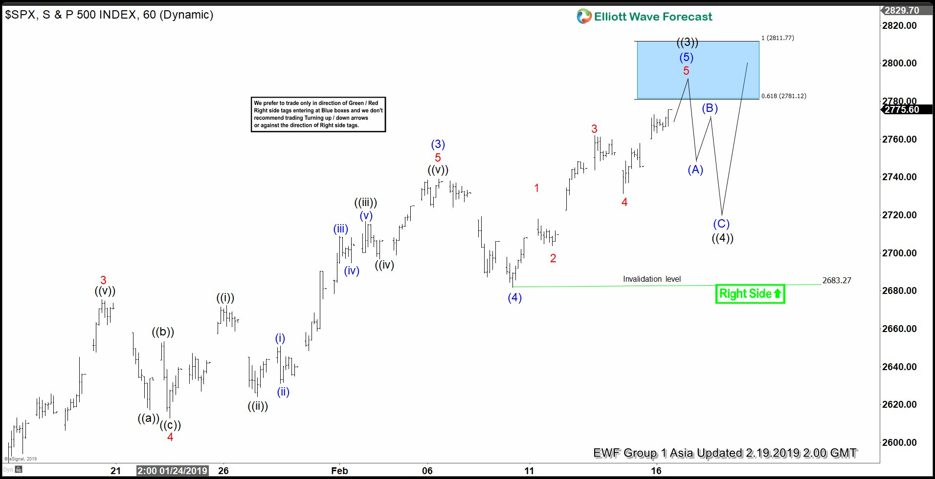 Elliott Wave View: SPX rallies as an Impulse