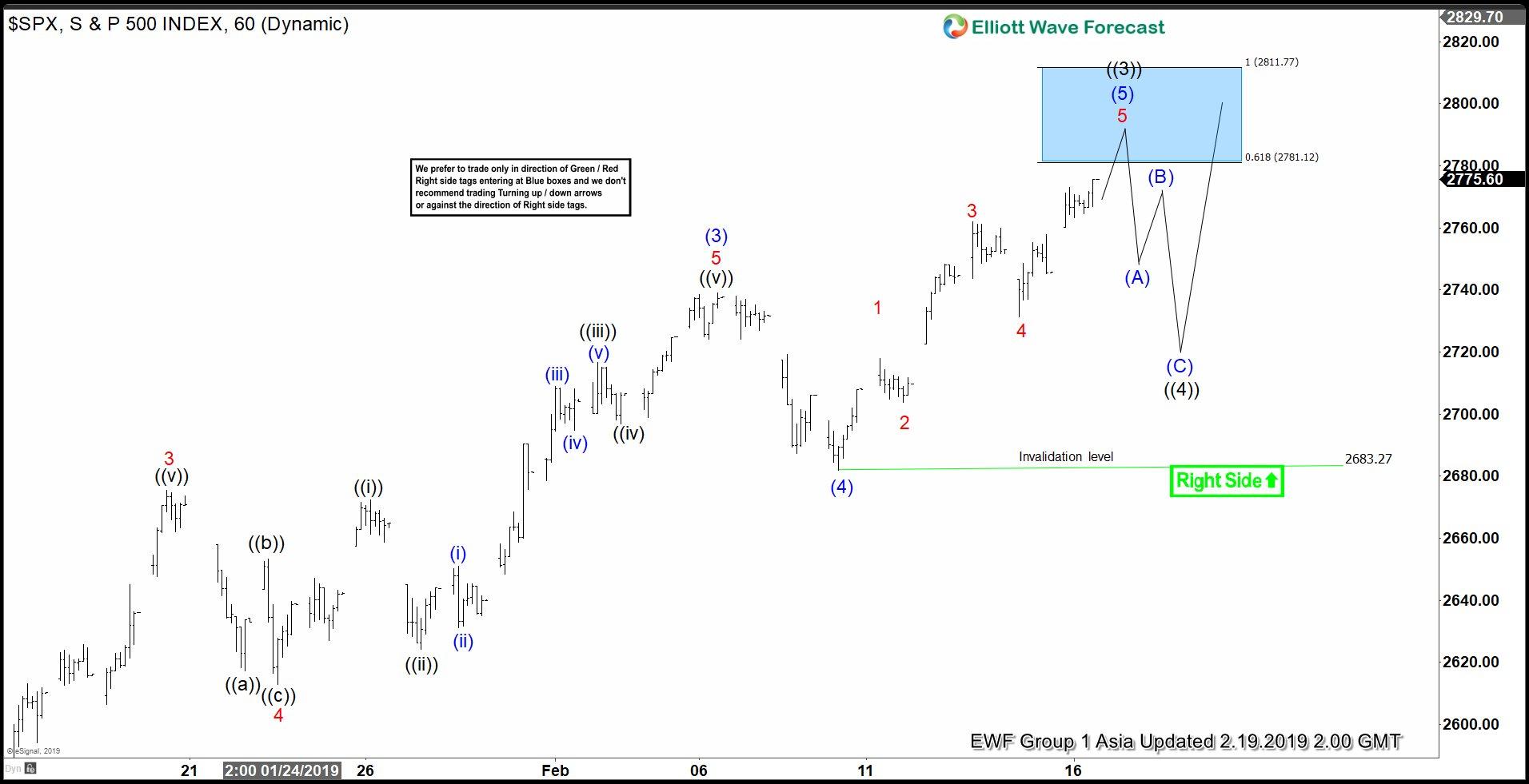 Elliott Wave View: S&P 500 (SPX) Rallies as an Impulse