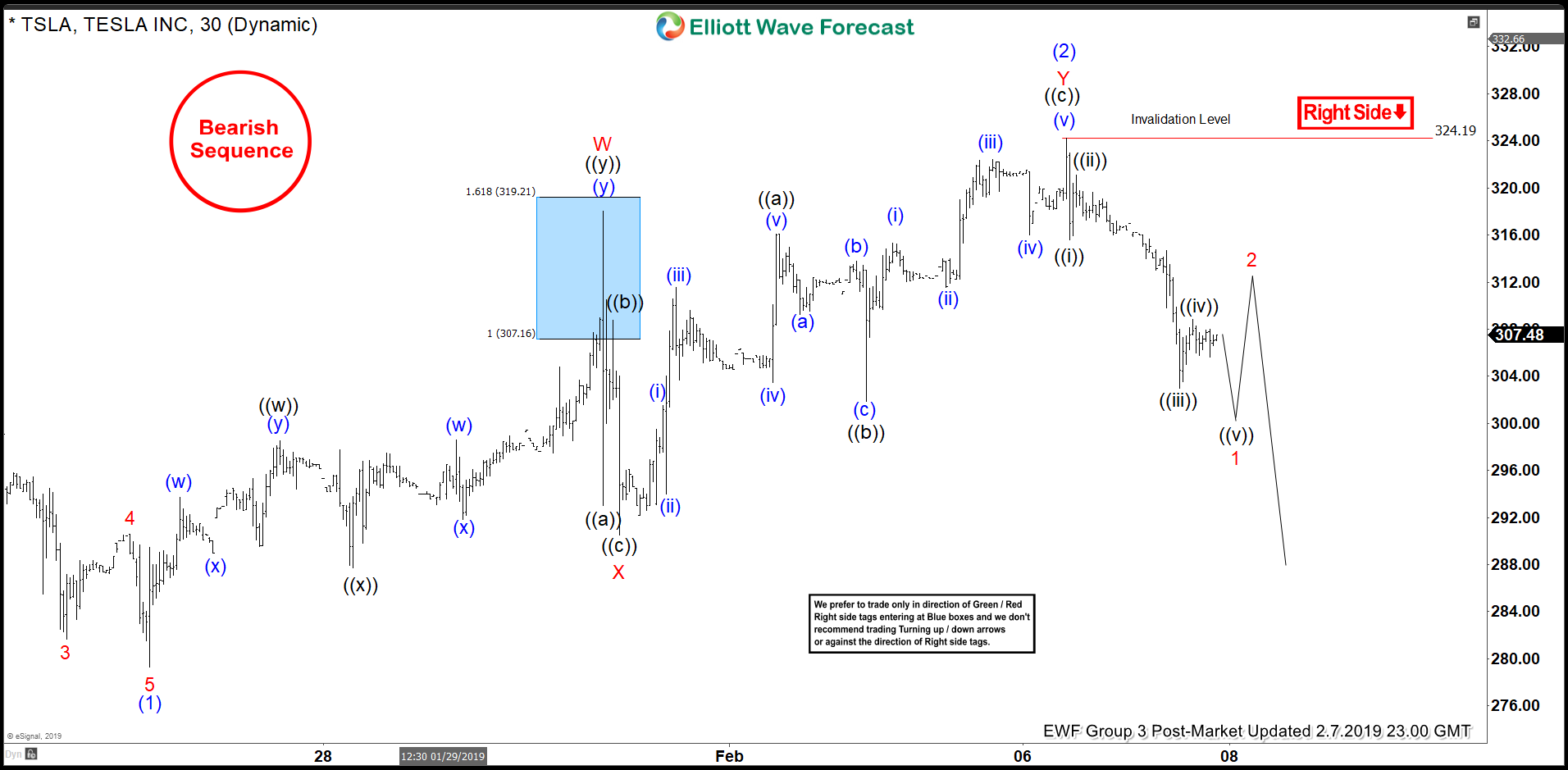 Tesla Elliott Wave Bearish Sequence Favoring More Downside