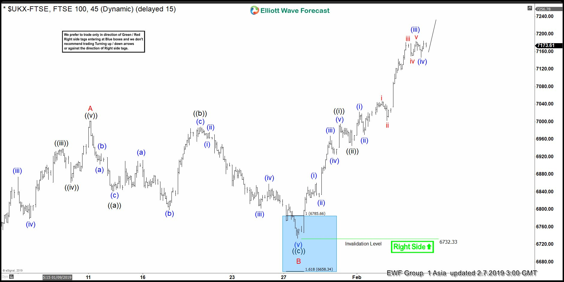 Elliott Wave View Suggest FTSE Close Reaching Extreme