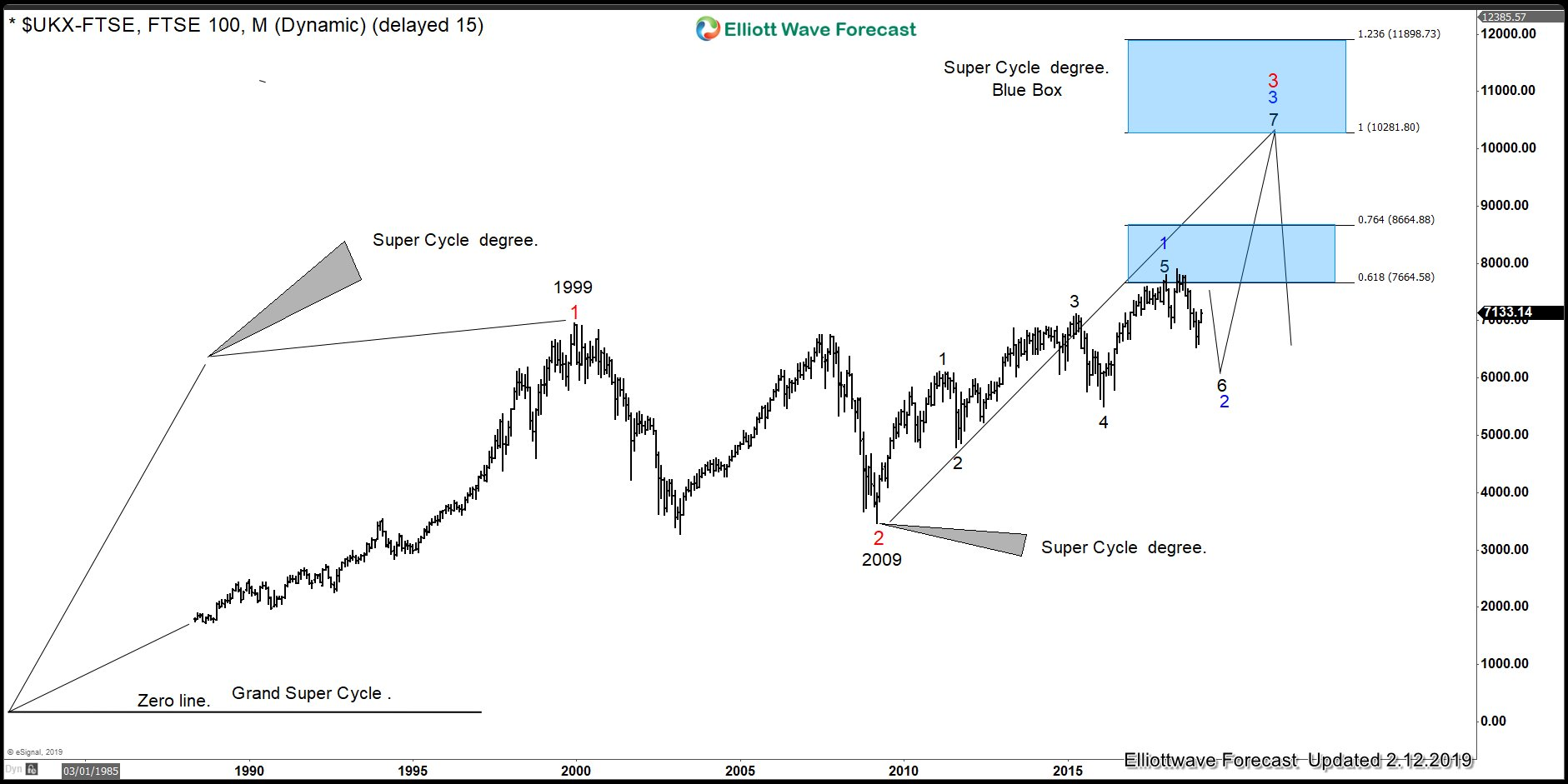 FTSE Grand Super Cycle Sequence favors Trump and not the FED