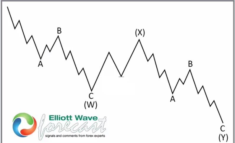 Double zigzag Elliott Wave Structure