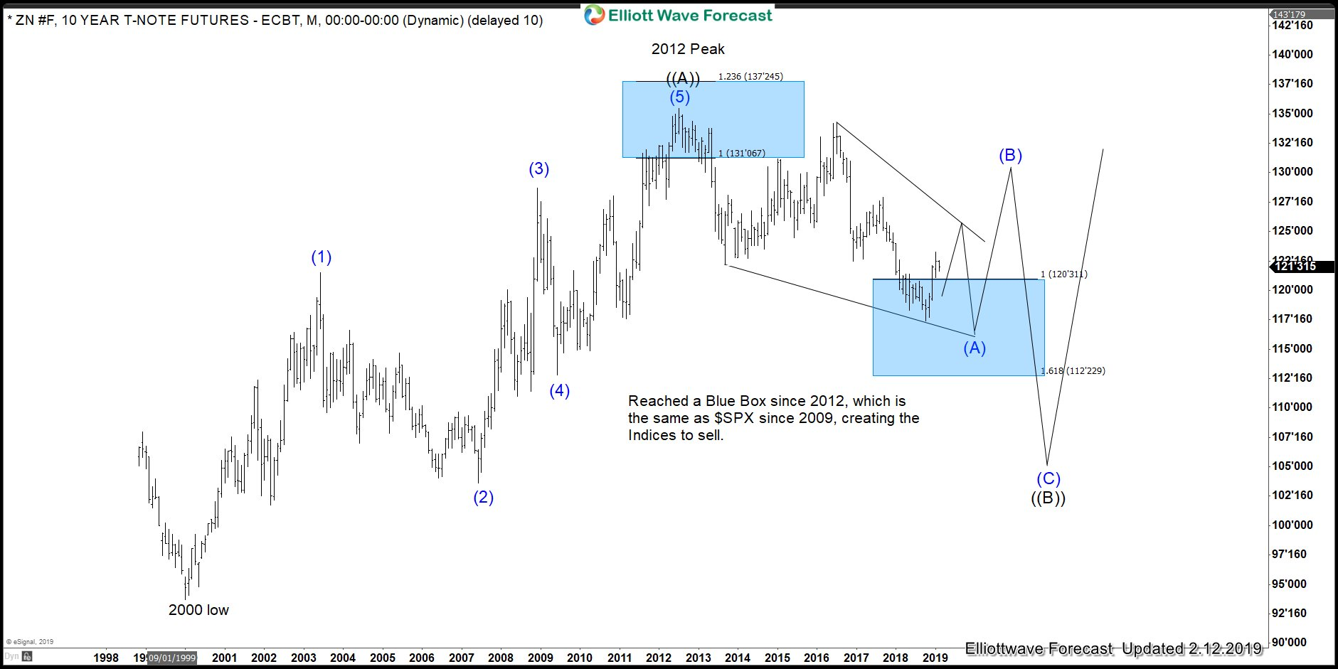 ZN_F (10 Year T-Note) Monthly Elliott Wave Analysis