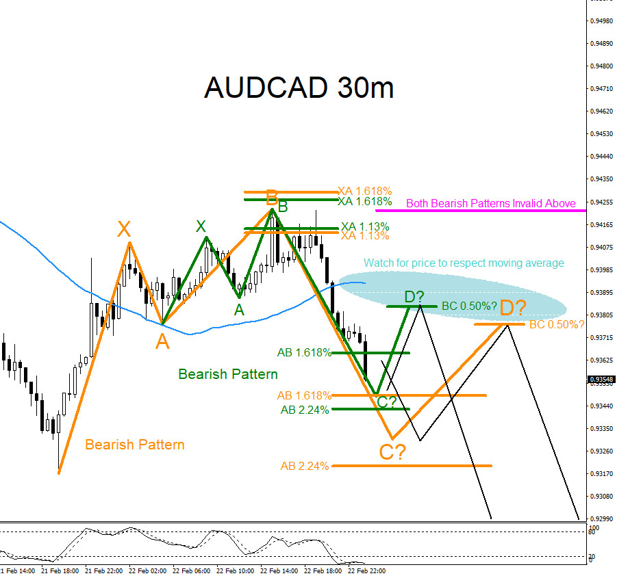 AUDCAD, technical analysis, bearish, market, Patterns, forex, elliottwave, trading, elliott wave