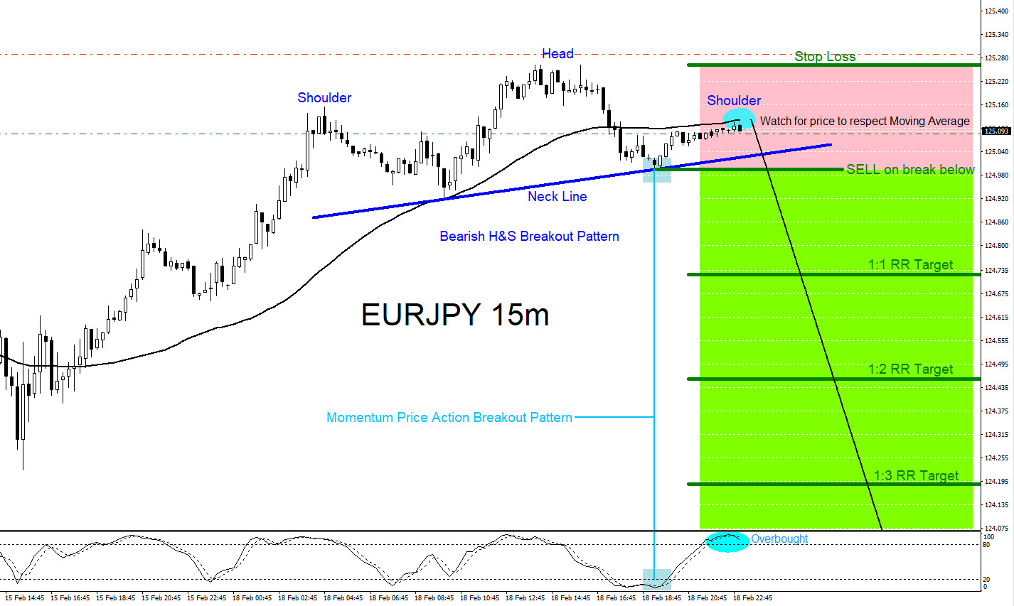 EURJPY Possible Breakout Lower?