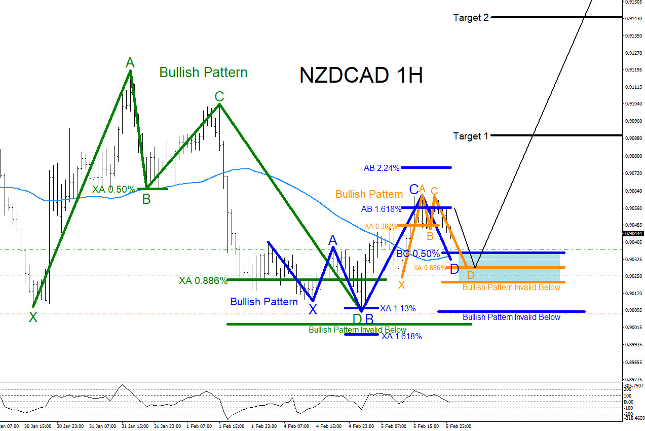 NZDCAD, forex, technical analysis, trading, elliottwave, bullish, patterns, elliott wave