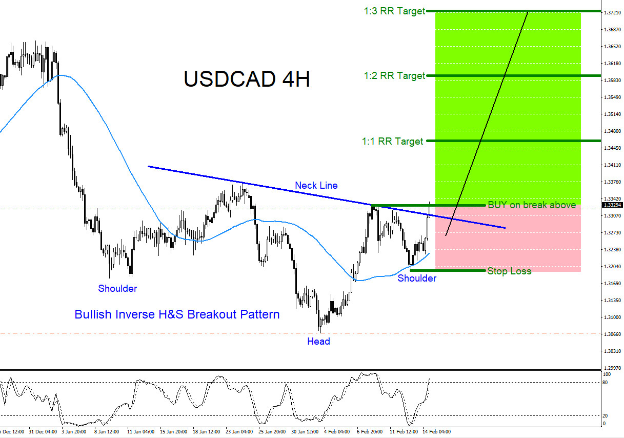 USDCAD : Possible Breakout Higher?