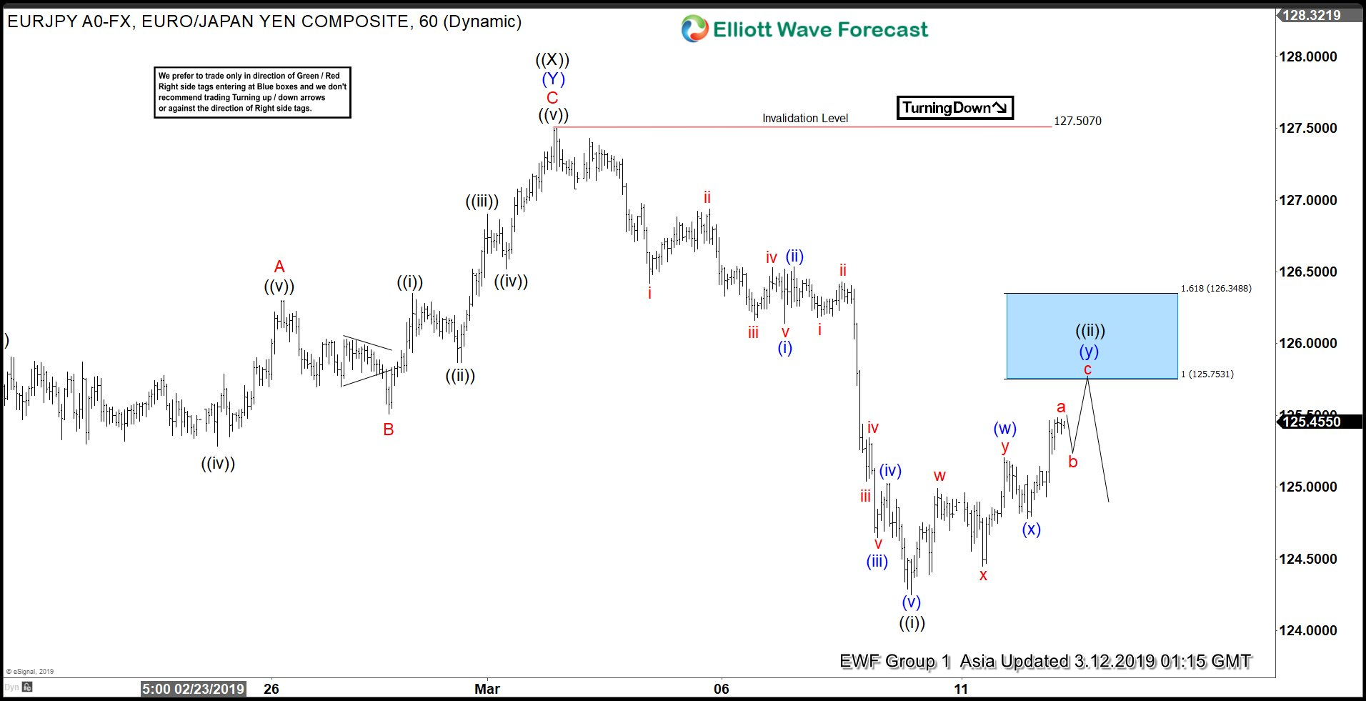 Elliott Wave View: EURJPY Should Extend Lower