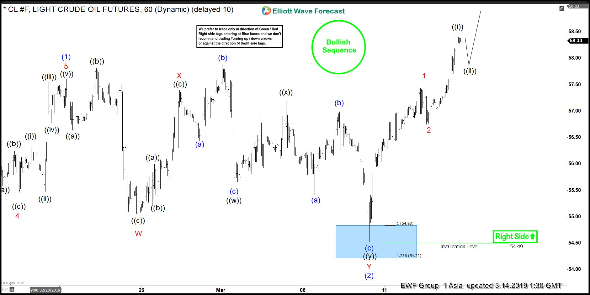 Elliott Wave View: Crude Oil Breakout In Progress