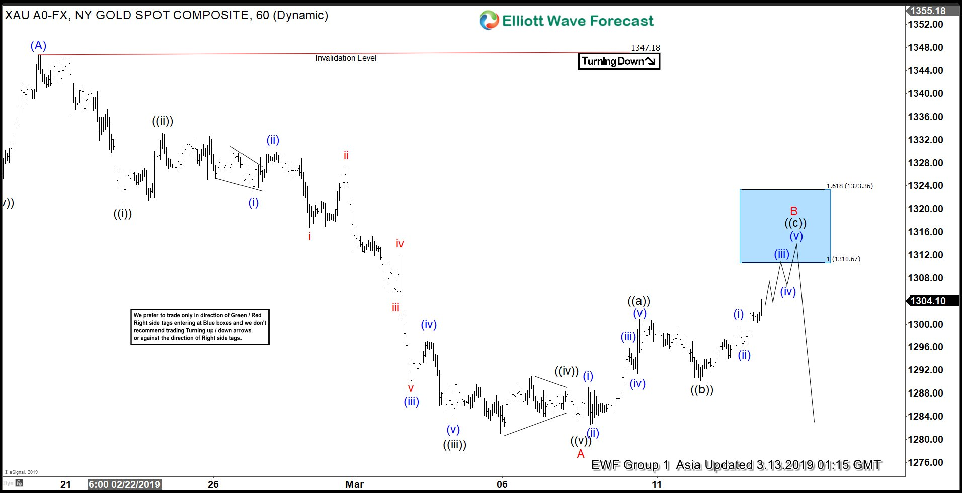Elliott Wave View: Gold Can See Profit Taking