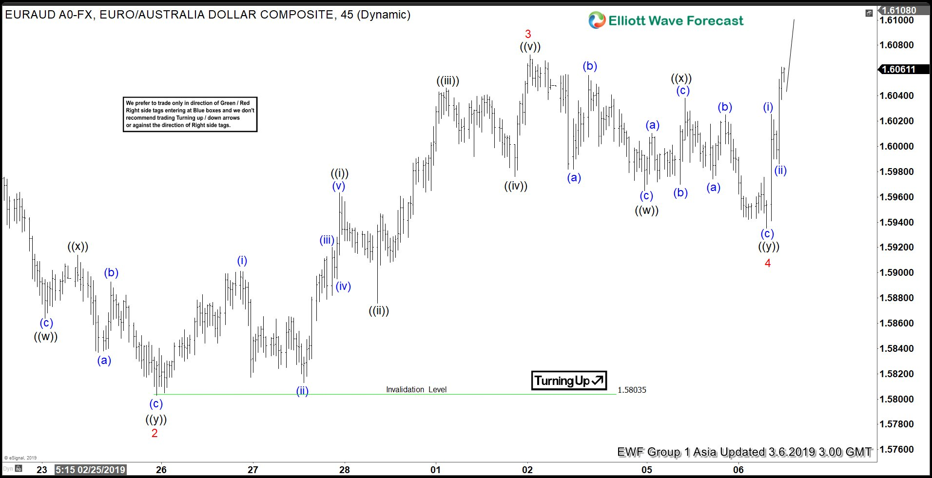 Elliott Wave View: Further Strength in EURAUD