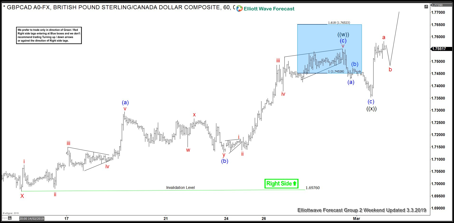 Elliott Wave structure for GBPCAD favors more upside
