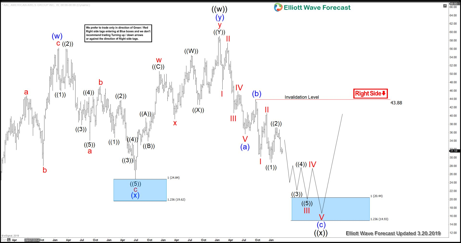 AAL Elliott Wave View: Correcting 2013 IPO Lows