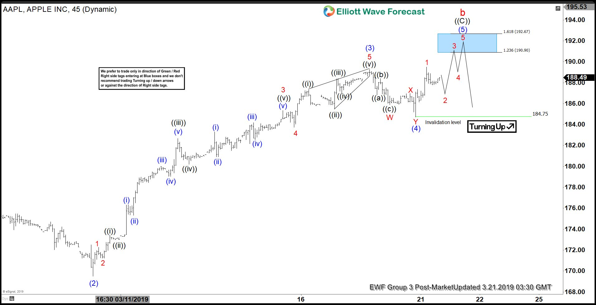 Elliott Wave View: Apple Looking to Turn Lower Soon