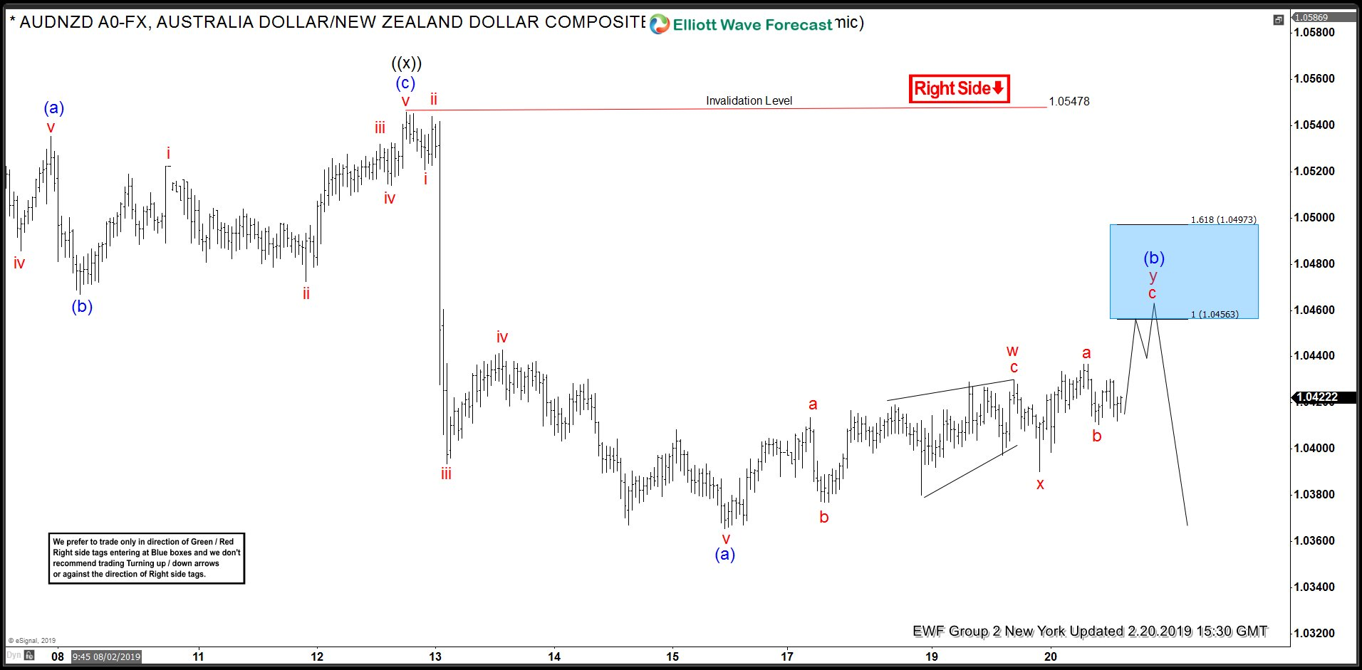 AUDNZD Incomplete Bearish Sequences Calling The Decline
