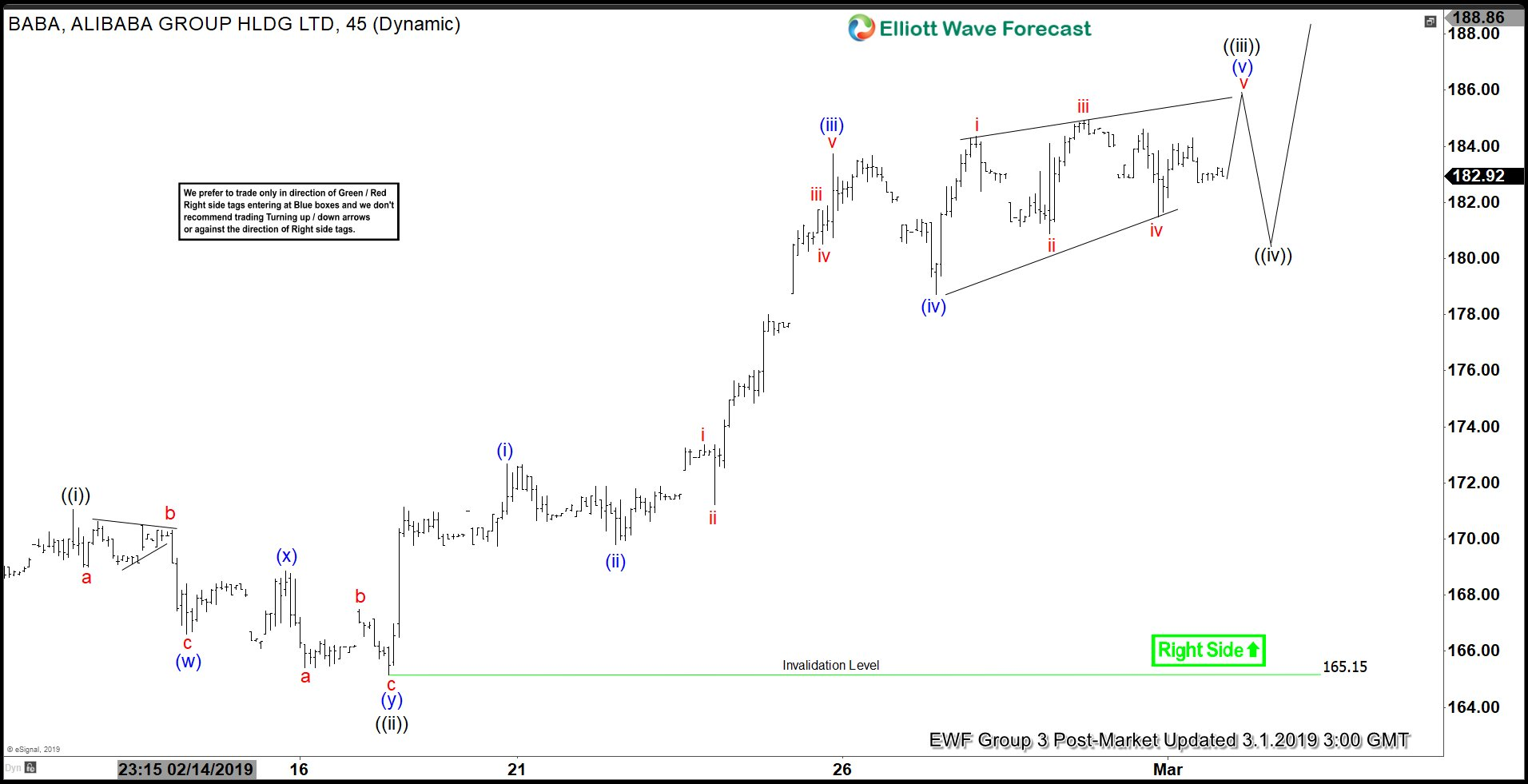 Elliott Wave View: Short Term Bullish in Alibaba