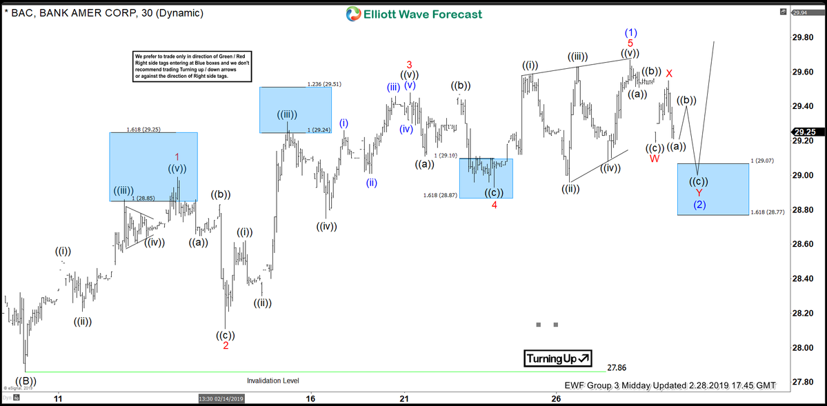 BAC Elliott Wave Analysis: Calling The Reaction From Inflection Area