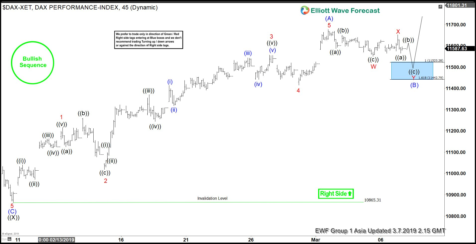 Elliott Wave View: DAX Structure Remains Bullish As Pullback In Progress