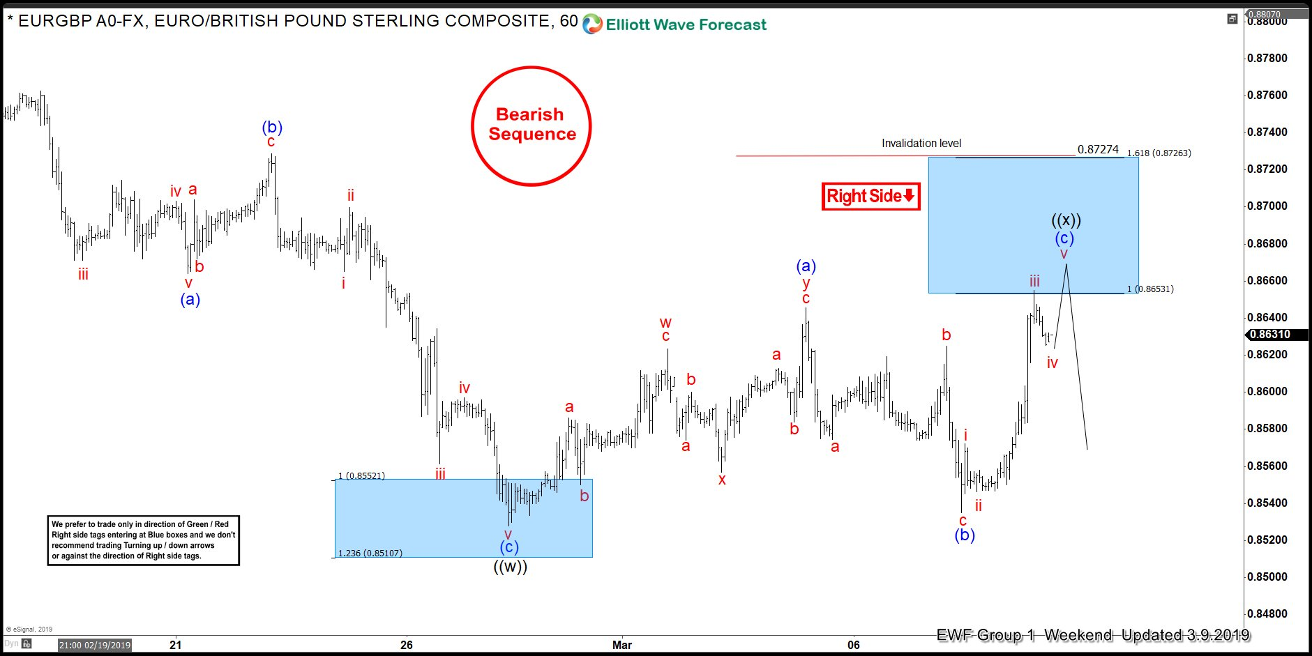 Elliott Wave Analysis: Trading EURGBP with Right Side System