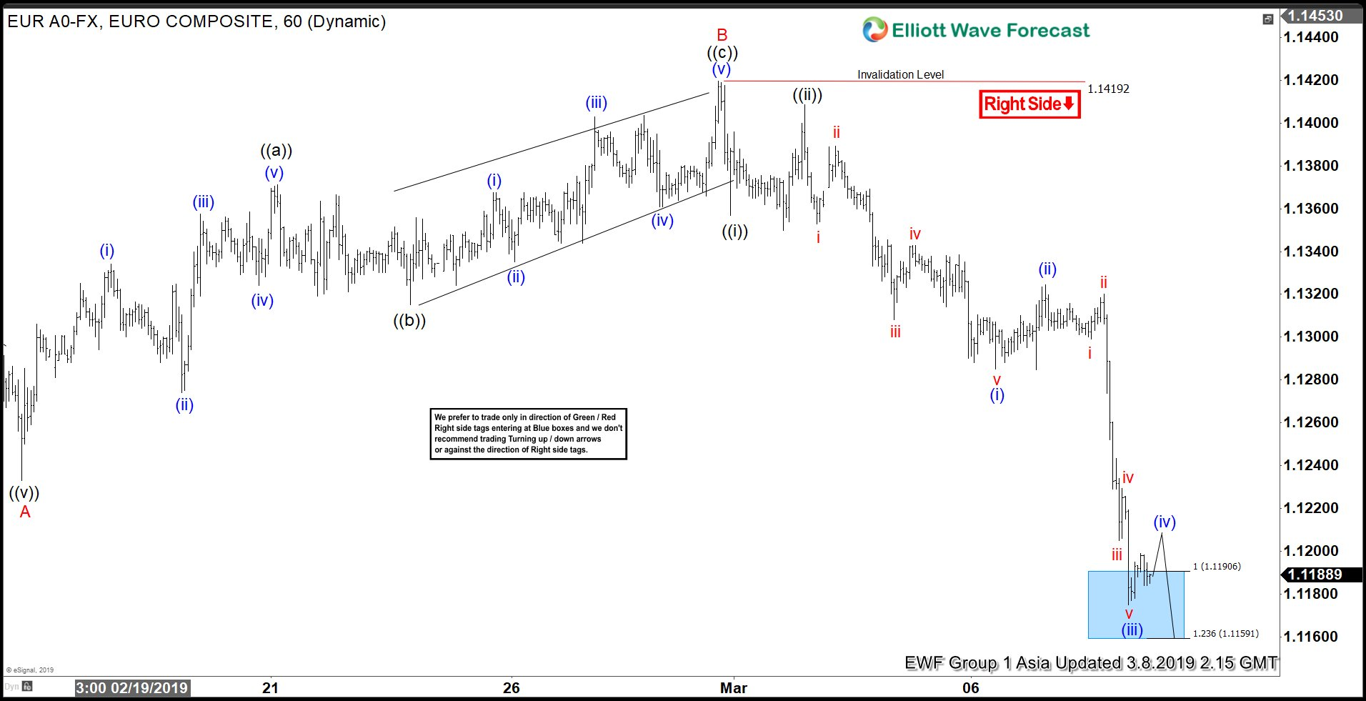 Elliott Wave View: EURUSD Breaks Down After ECB's Speech. What's Next?