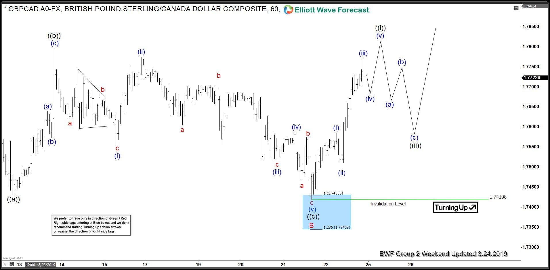 Elliott Wave Analysis By Ewf Page 29 Forex Forum