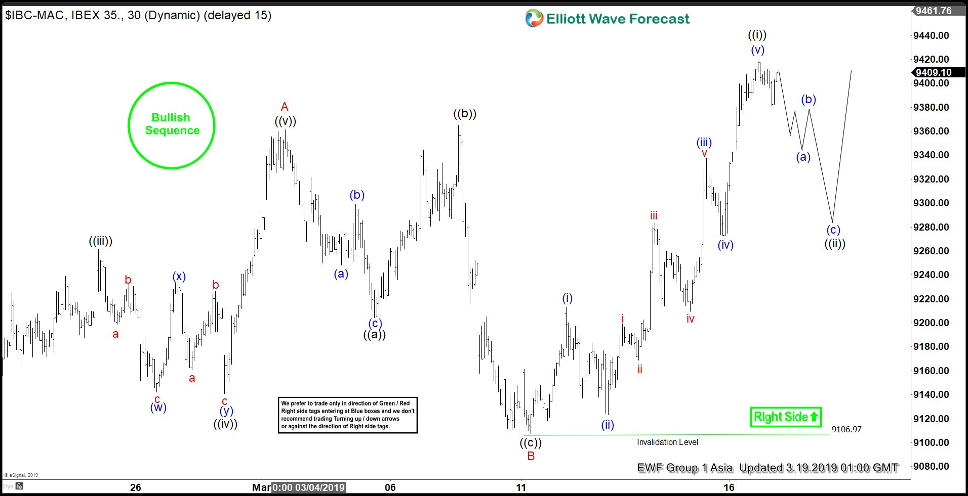 Elliott Wave View: IBEX Shows Bullish Structure