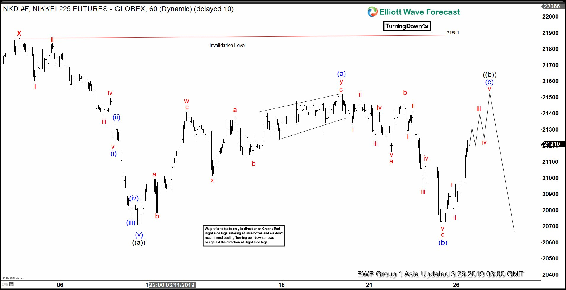 Elliott Wave View: Nikkei Rally Likely Fails for Further Downside