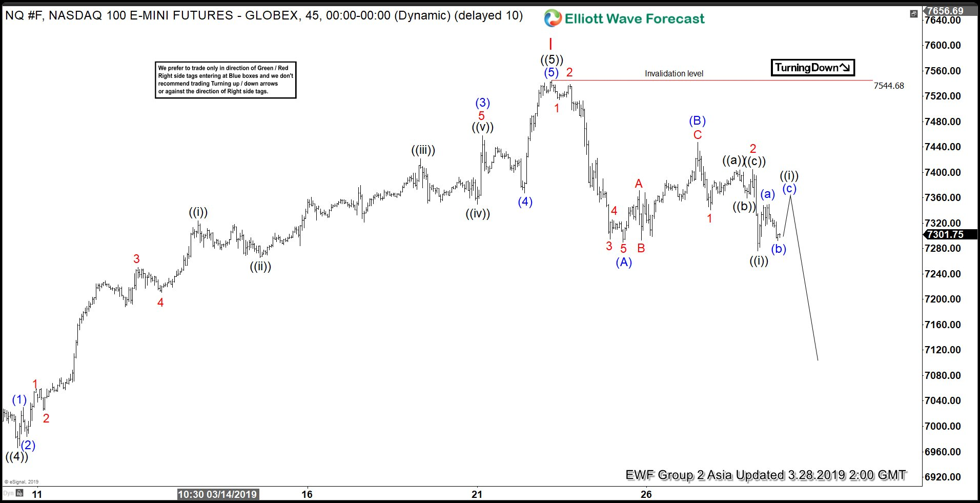 Elliott Wave View: Nasdaq (NQ_F) Showing Signs of Rolling Over