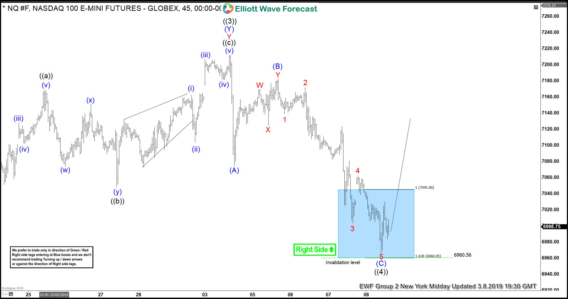 Elliott Wave View: High Frequency Box Suggested NASDAQ Rally