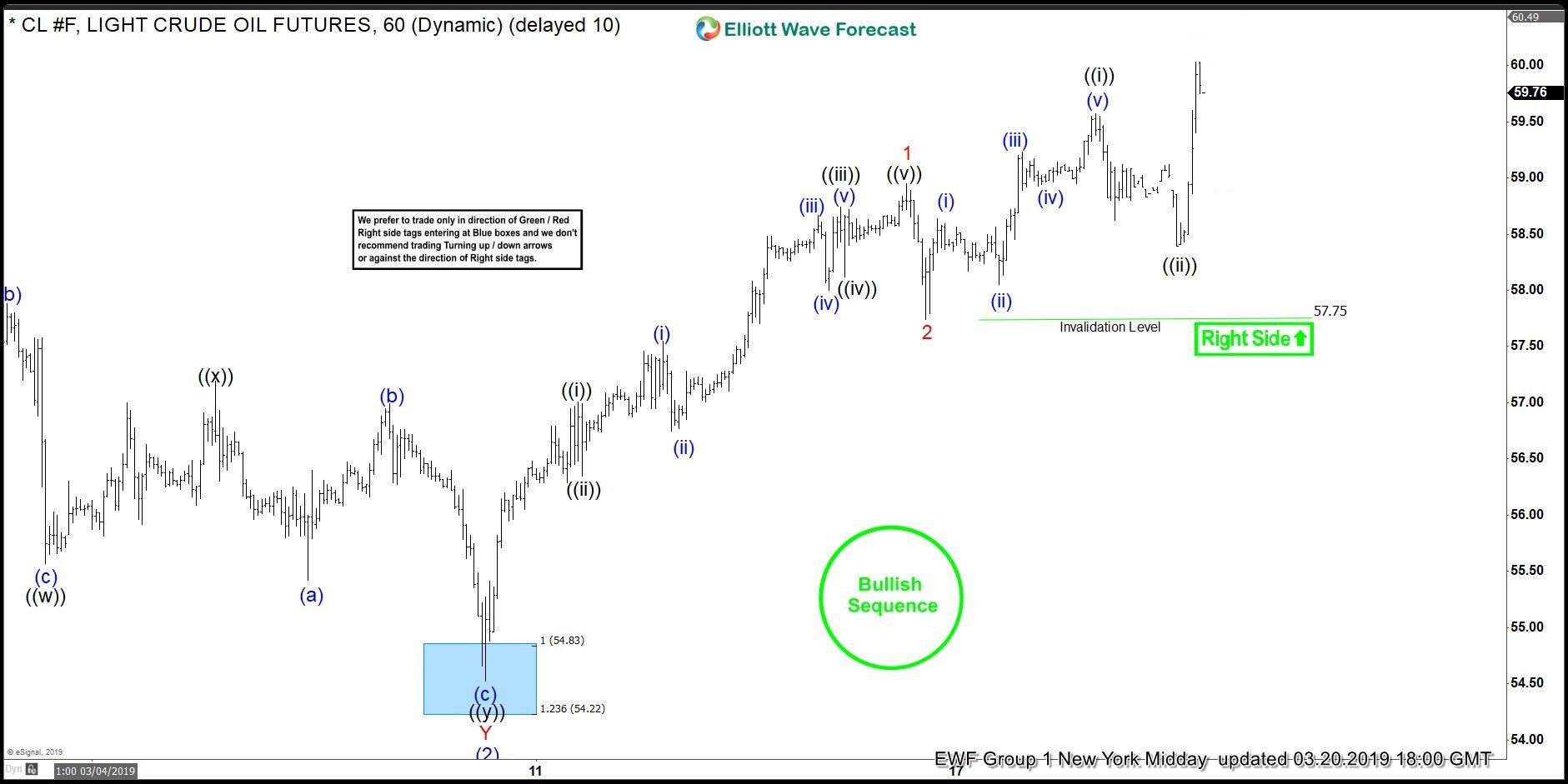 Elliott Wave Analysis: Bullish Sequence Pushing for Higher Prices in Oil