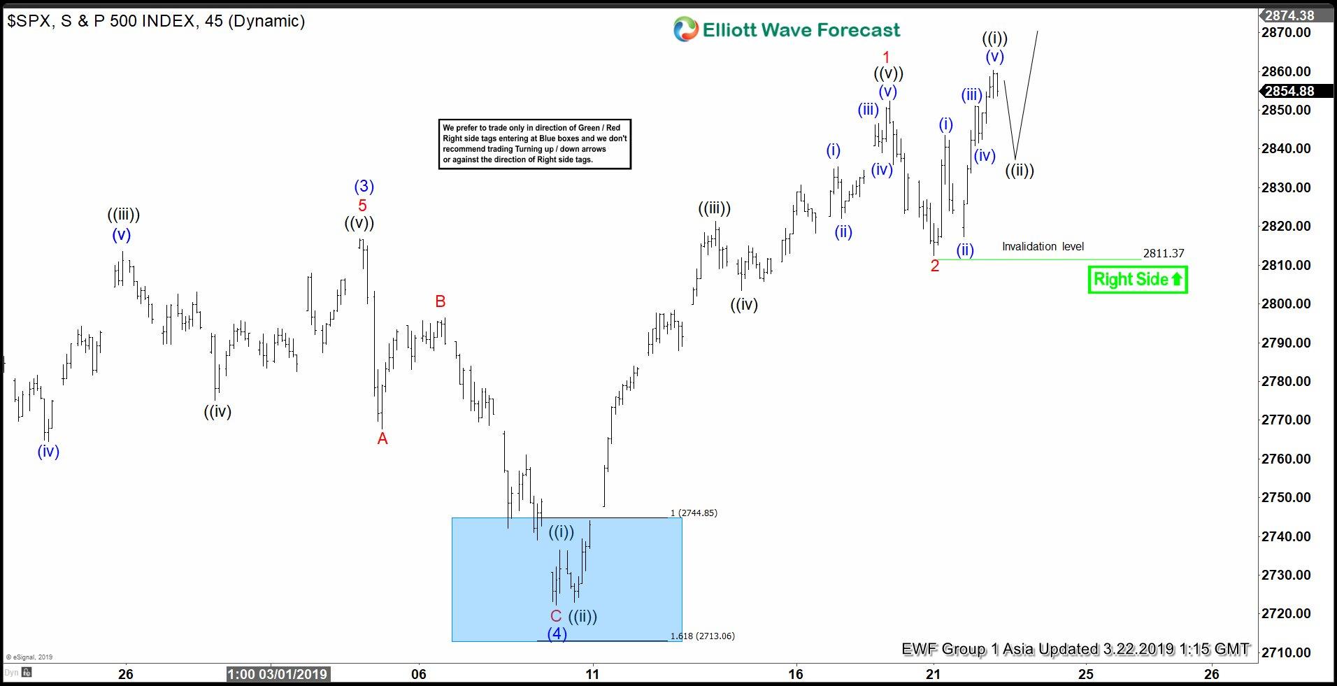 Elliott Wave View: S&P 500 (SPX) Testing 2018 High