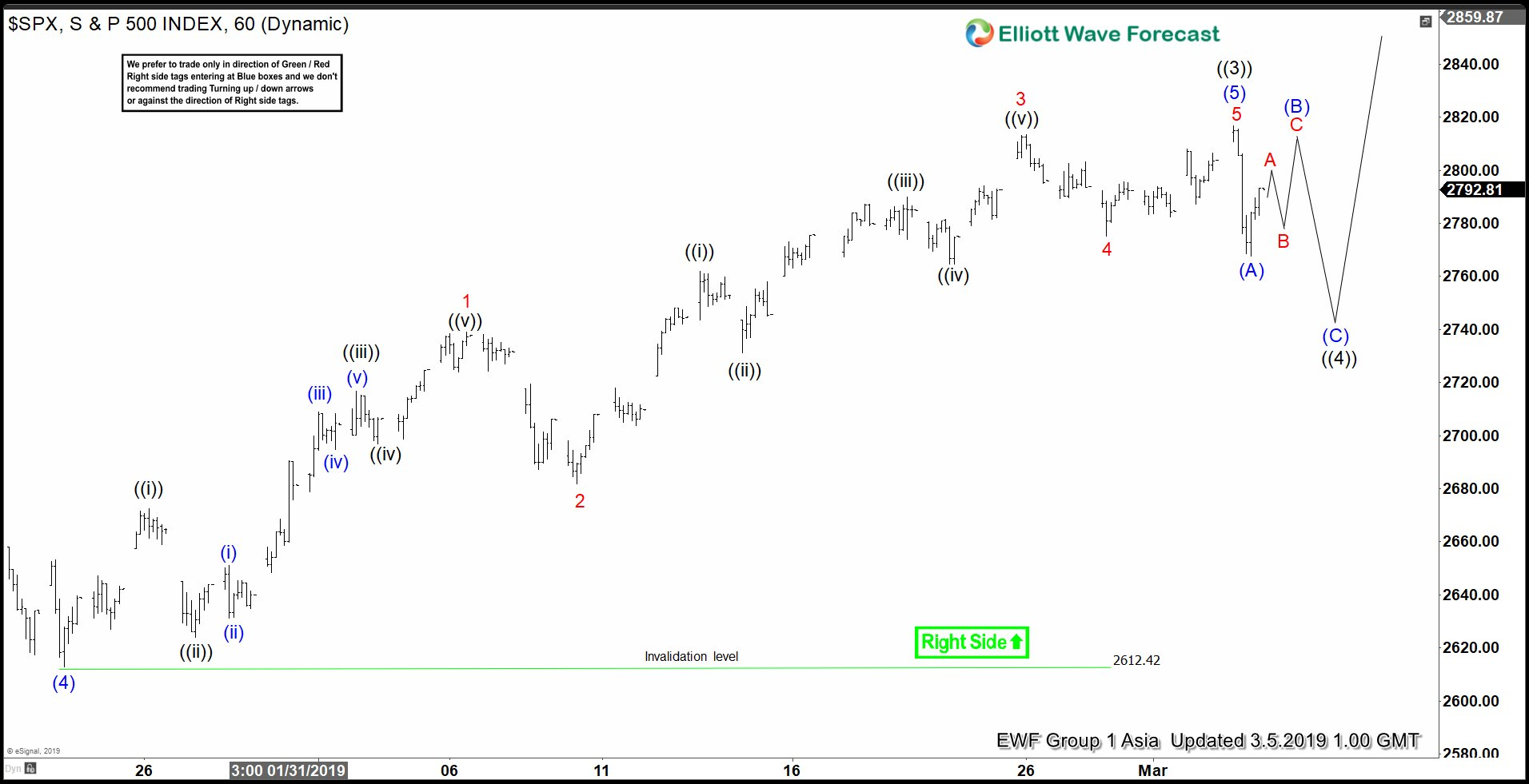 SPX 1 Hour Elliott Wave Analysis 3.5.2019