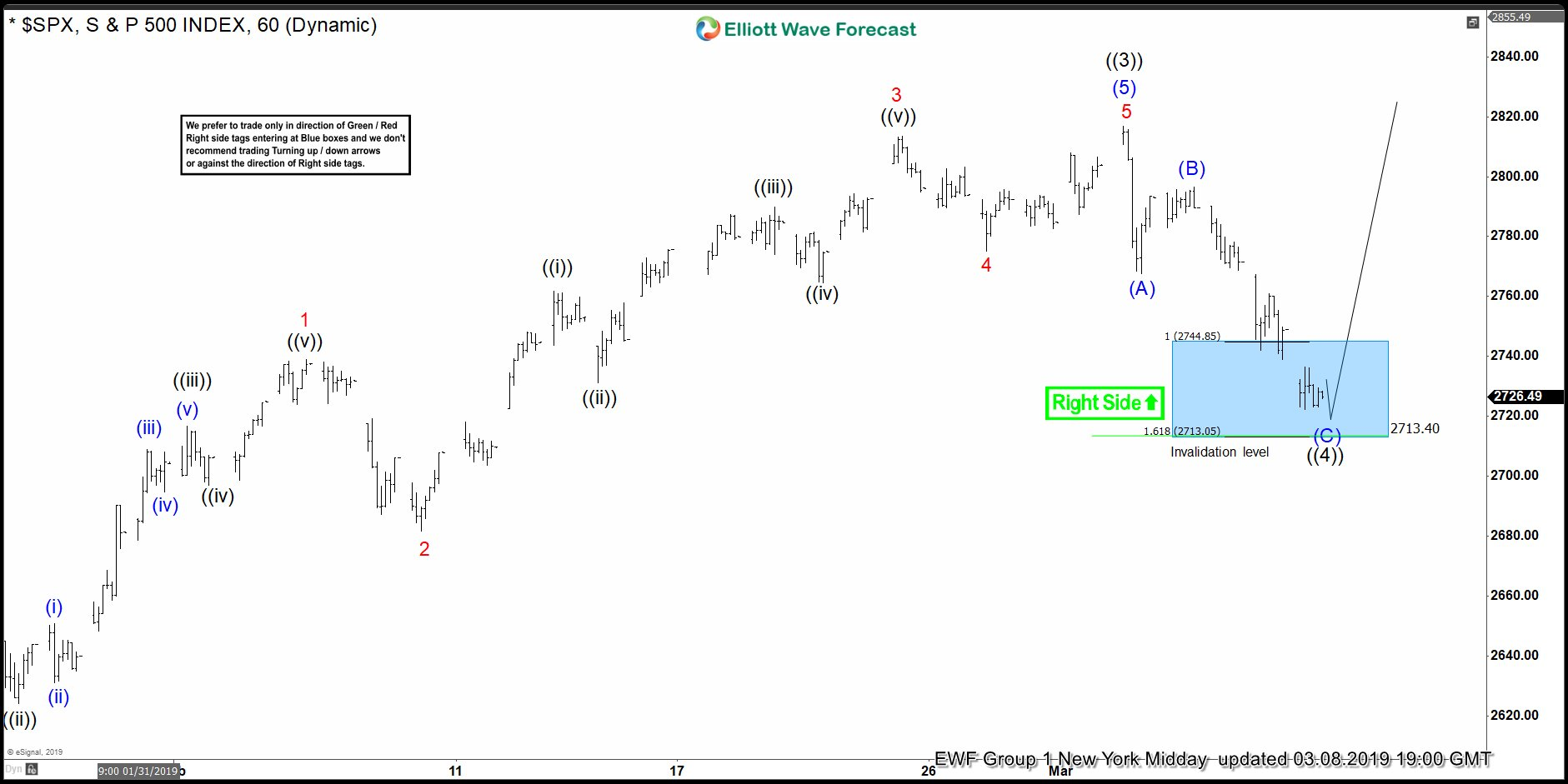 SPX 8 March 1 Hour Elliott Wave Analysis