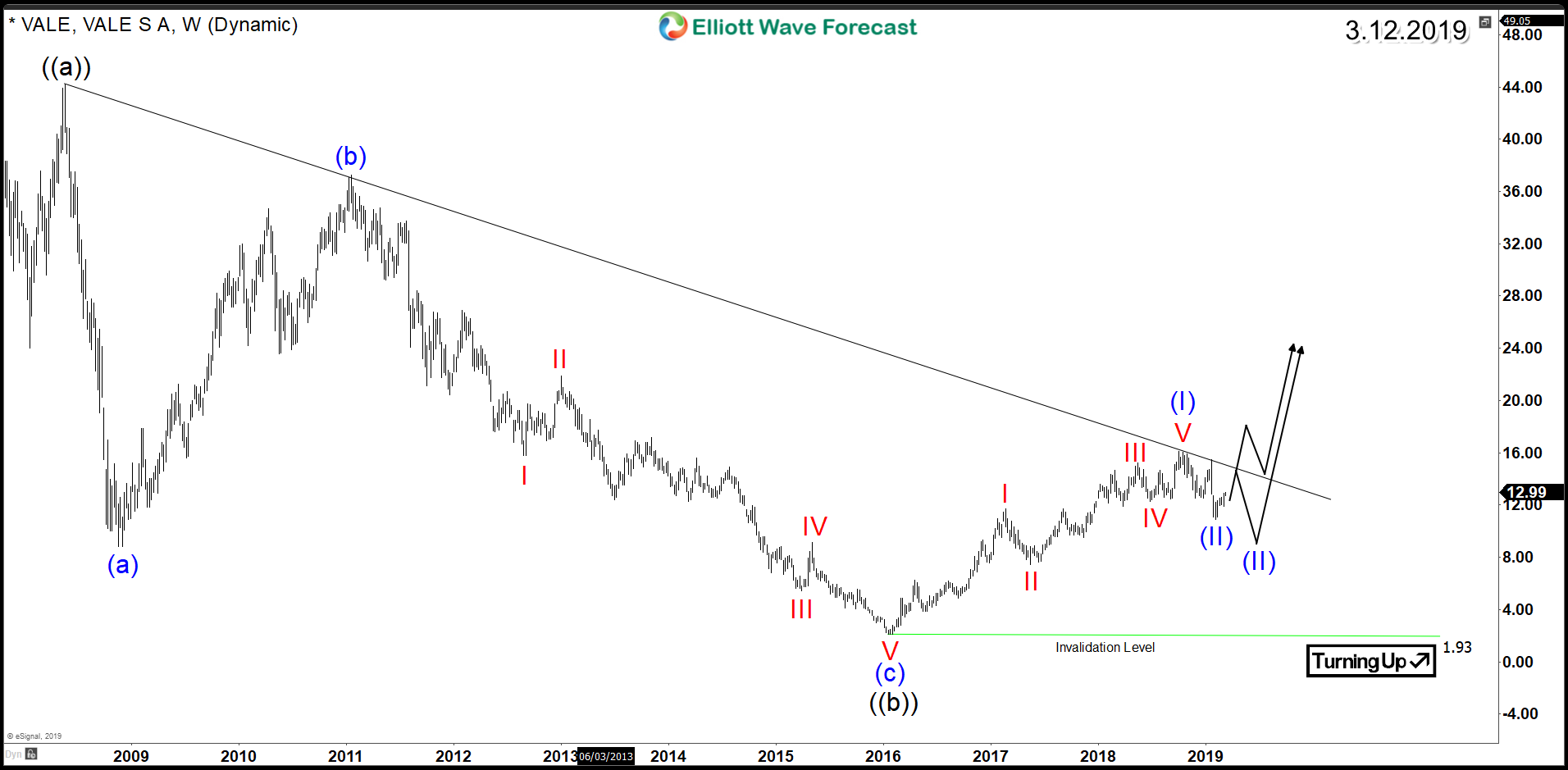Vale Aiming to Break Above 2008 Bearish Trend-Line
