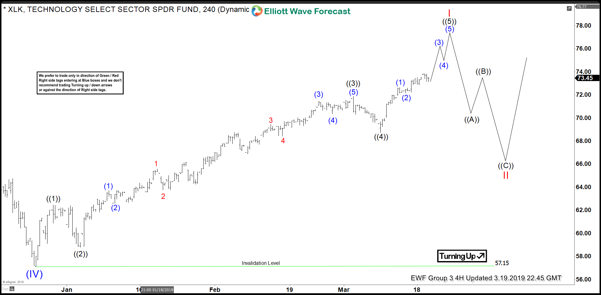 Elliott Waves from December Low Suggests XLK to Make New Highs